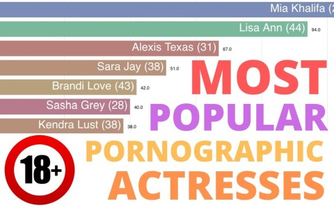 Las actrices pr0n más populares desde 2004 hasta 2019