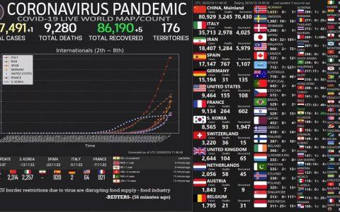 767 muertos, 169 más que ayer y 3400 nuevos contagios
