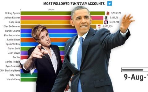 Evolutivo de las cuentas de Twitter con más seguidores desde 2010 hasta 2019