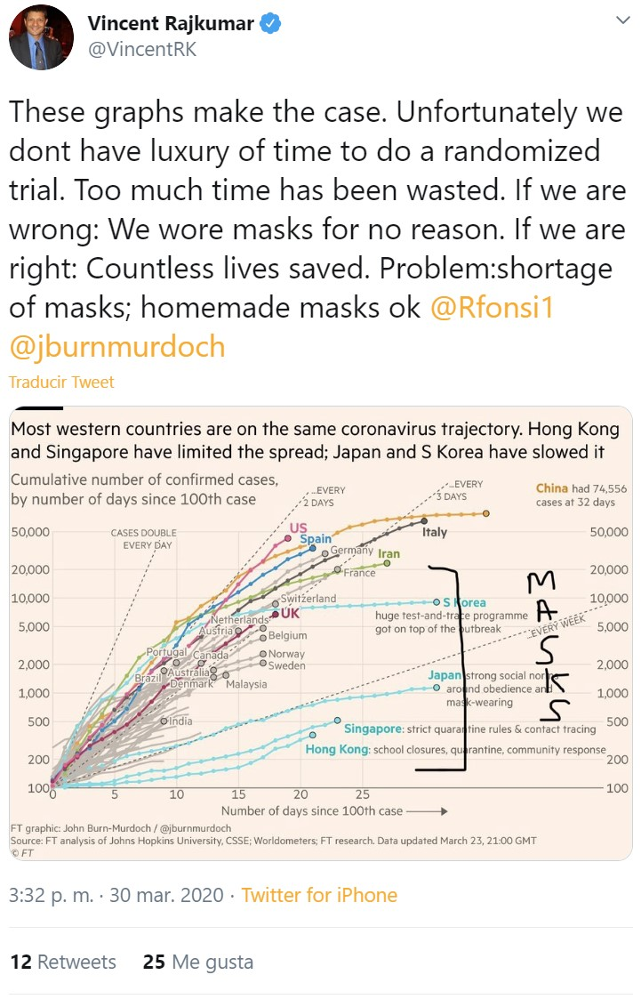 El mayor experto de Covid 19 recomienda usar mascarillas de forma masiva