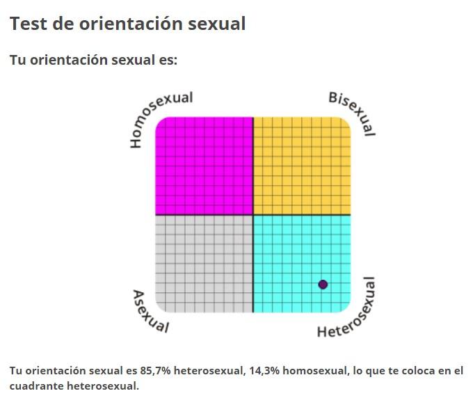Test de orientación secsual