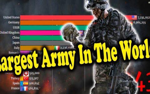 Los ejércitos más grandes del mundo desde 1816 hasta la actualidad