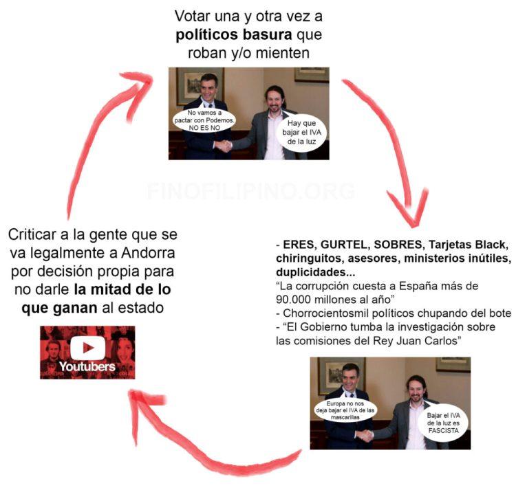 Youtubers, Andorra e impuestos