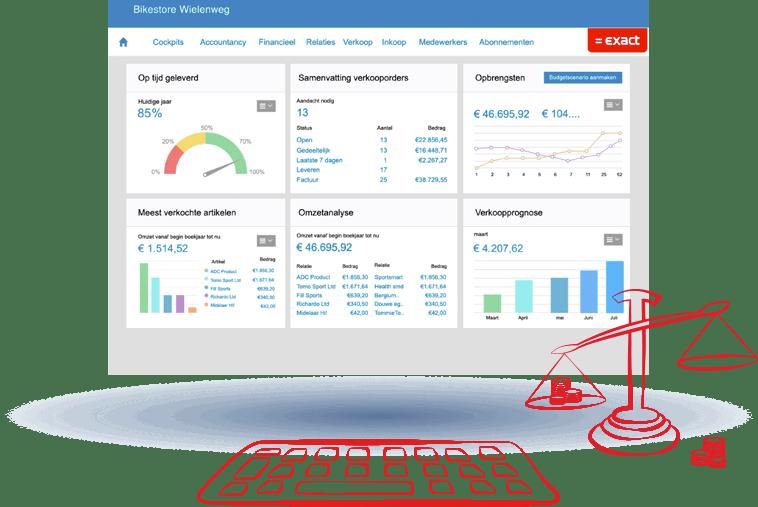 Dashboard met grafieken over bedrijfsresultaten