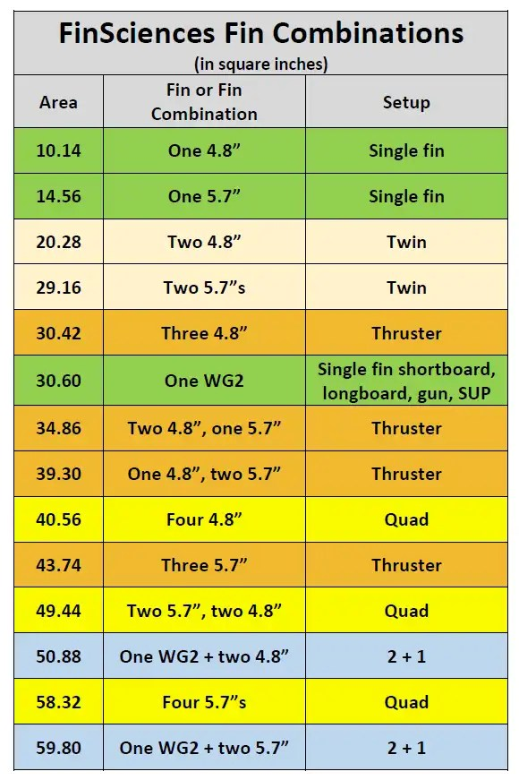 Surfboard Fin Size Calculator 1