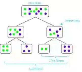 Decision Tree Technique Diagram