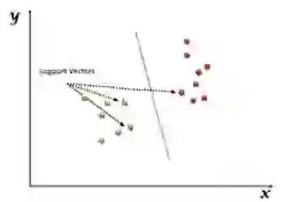 Support Vector Machine (SVM) Diagram
