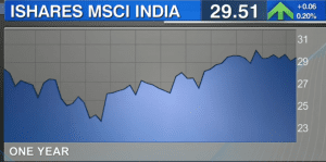Steve Blumenthal of CMG Capital Management Group Inc. picks iShares MSCI India ETF for his post recession equity wish list