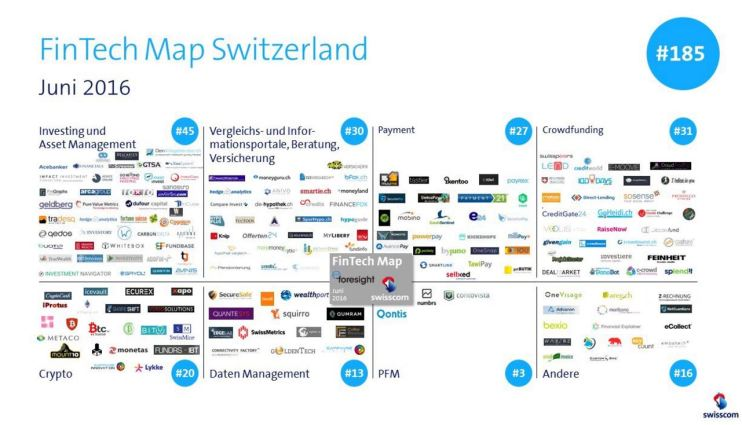 Fintech Map Switzerland