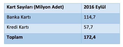 Tablo 1: Kart Sayıları (Milyon Adet) Gelişimi