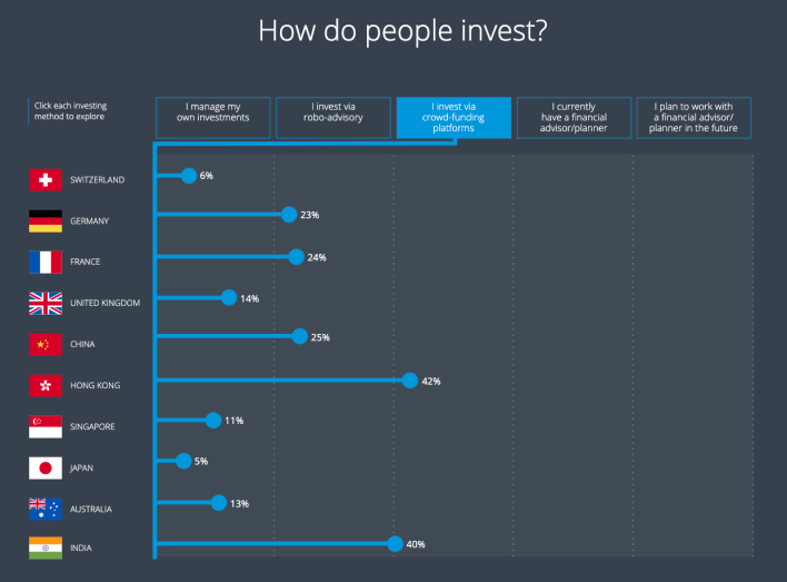 How do people invest: Crowdfunding platforms, Avaloq, 2021