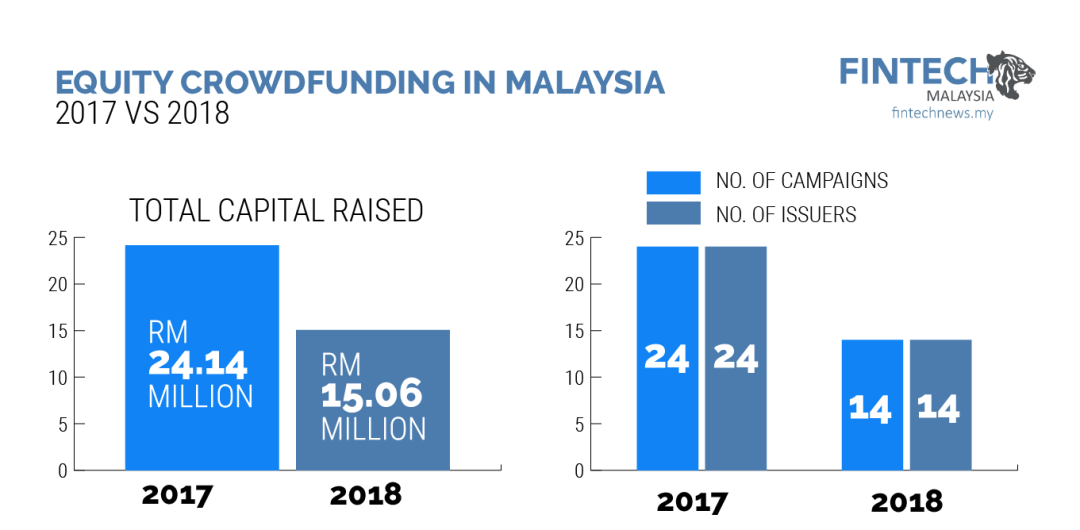Equity crowdfunding in malaysia