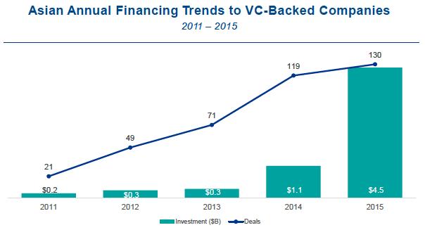 Asia Fintech Financing Trend CB Insights KPMG Report