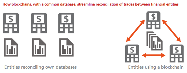 blockchain reconciliation of trades, DBS report