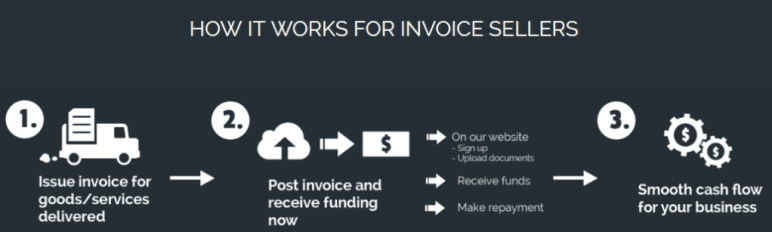 smartfunding invoice trading