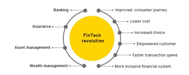 ey-fintech-revolution