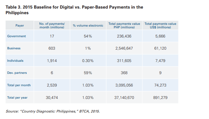 Fintech Philippines Payments