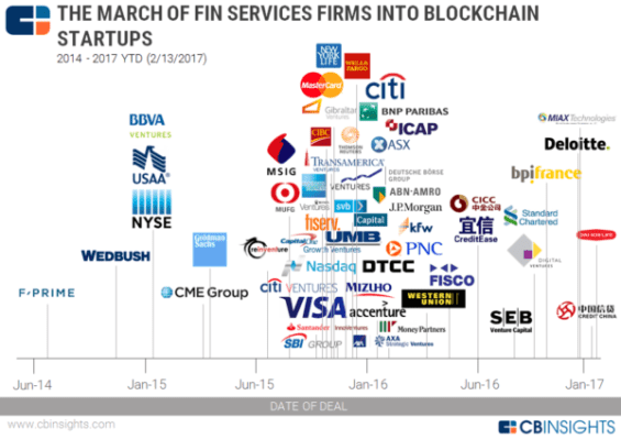 The March Of Financial Services Giants Into Bitcoin And Blockchain Startups In One Chart