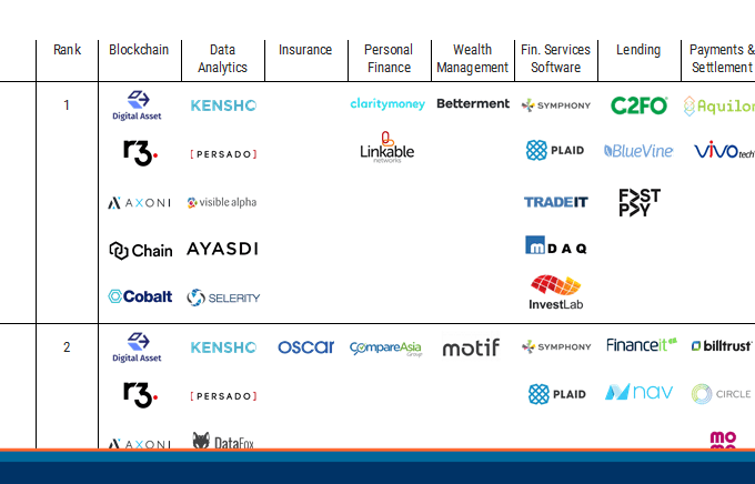 Visualizing Where Major US Banks Have Invested in Fintech