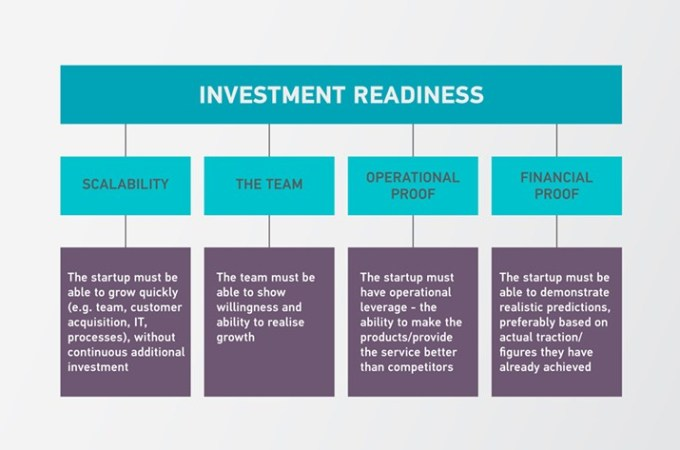 Investment Readiness Level Guide