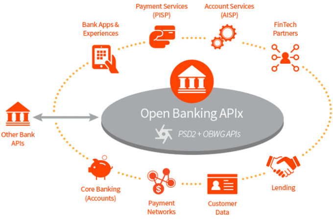 How open banking will blow core systems out of the water