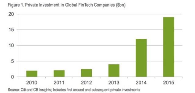 Investimentos globais em fintechs atingem US$ 19 bilhões em 2015