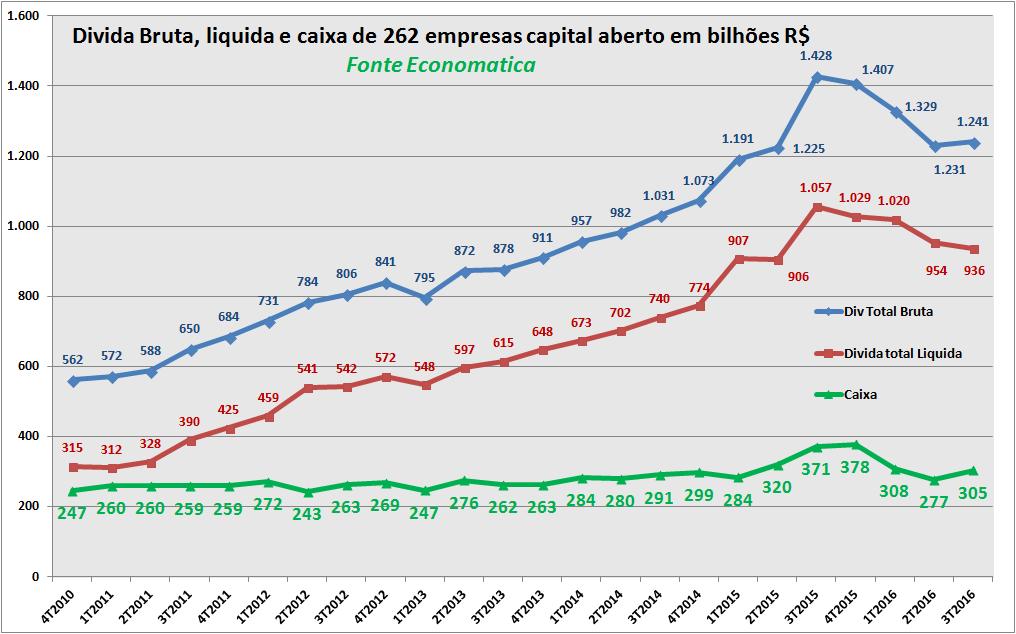 Dívida das empresas brasileiras cresce, diz Economatica