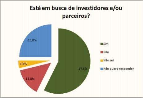 Mais da metade das FTK buscam investidores