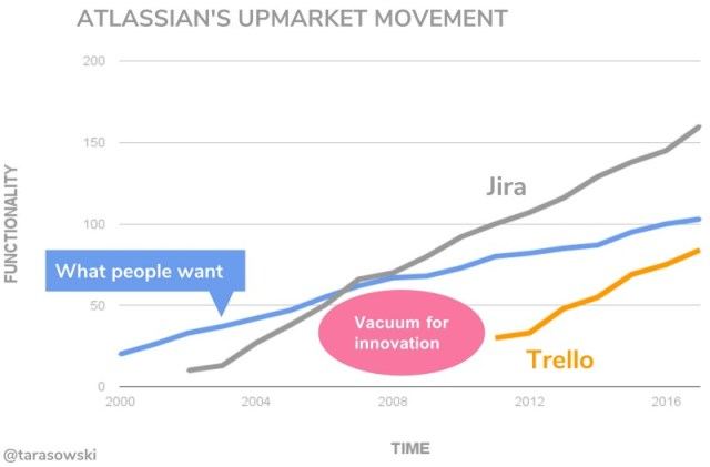 Atlassian vs Trello