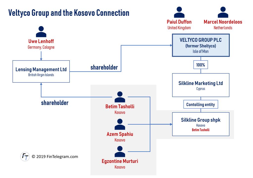 Veltyco Kosovo connection with Betim Tasholli