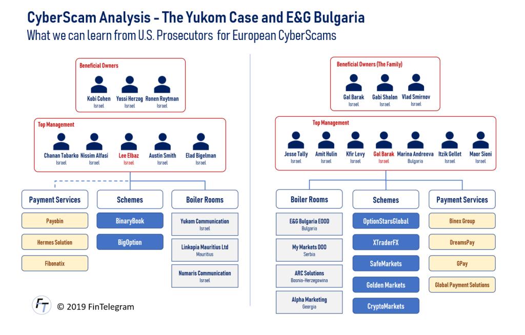 Yukom Communications and E&G Bulgaria