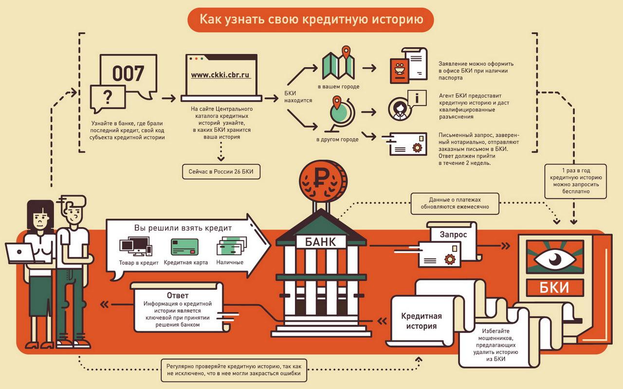 цкки кредитная история проверить бесплатно россия