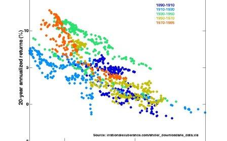 зависимость доходностей рынка акций от коэффициента Шиллера