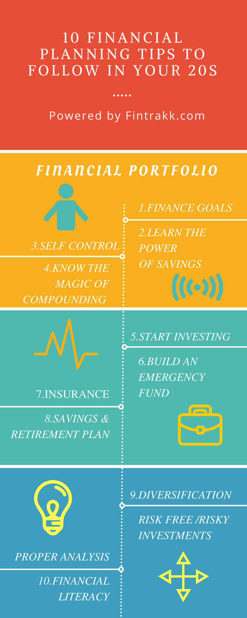10 Financial Planning Tips To Follow In Your 20s Fintrakk