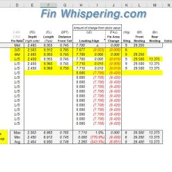 waterski slalom binding wing fin setup adjustment setting tuning log spreadsheet
