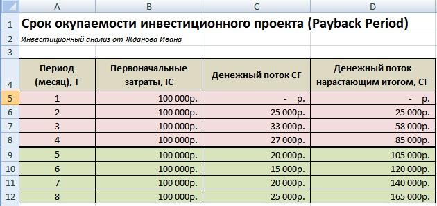 рассчитать кредит на 2 года 150000 международный кредит кредитор и заемщик