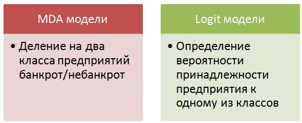 методики оценки банкротства организации