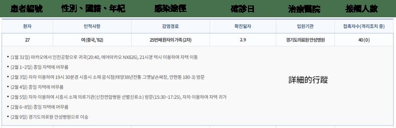 武漢肺炎韓國網站