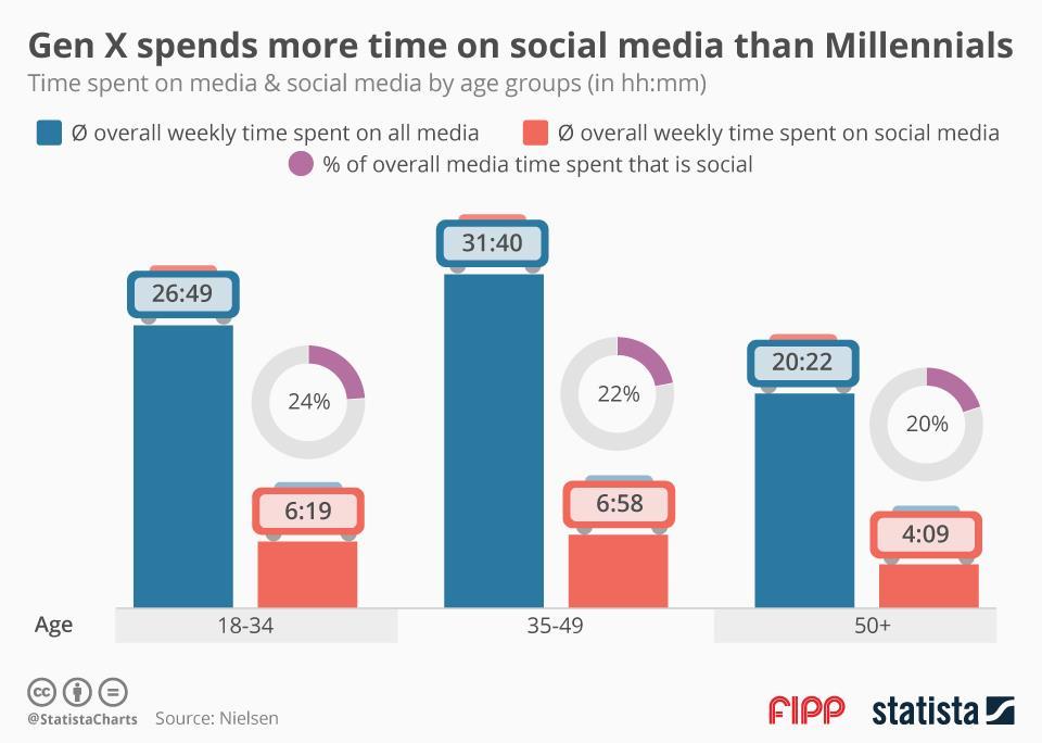 Y Statistical X Media Graph