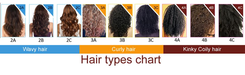 Moroccan keratin hair treatment hair types chart