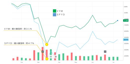 VYMとSPYD比較暴落チャート