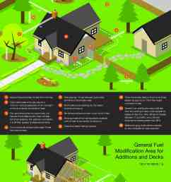 a sample flyer that explains new wildfire ordinance regulations [ 2200 x 3400 Pixel ]
