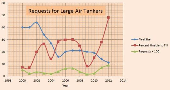 Almost half of requests for air tankers were not filled in 2012