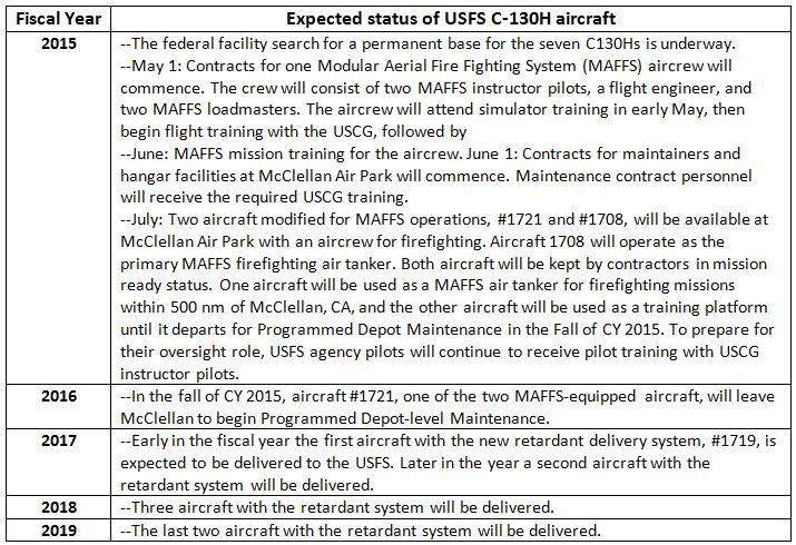 Forest Service C-130H schedule