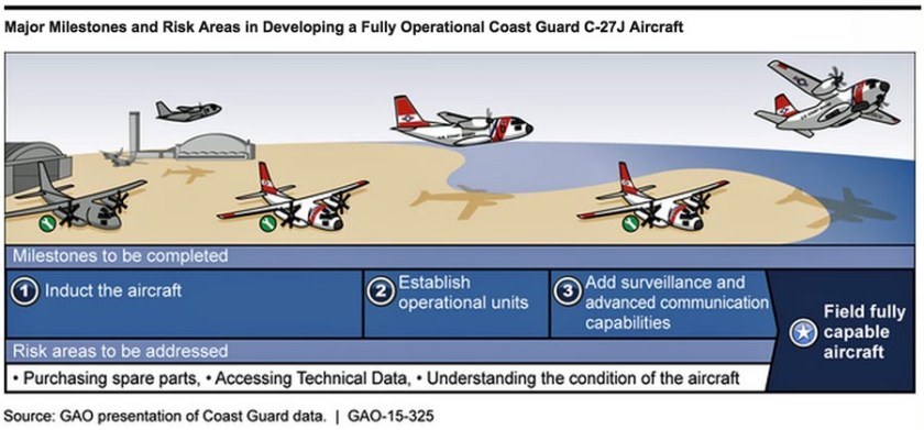 GAO Coast Guard C-27J acquisition