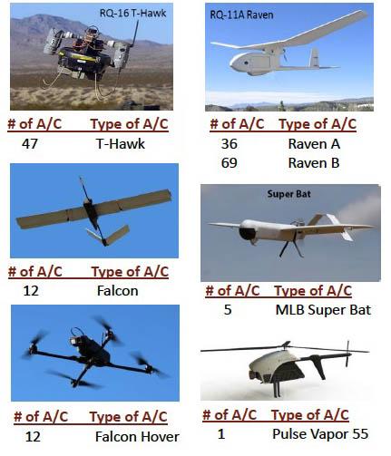 Six types of DOI UAS