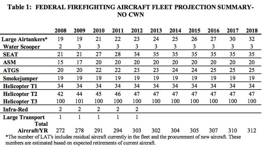 fire Aviation Strategy