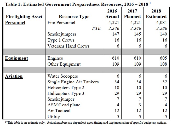 Department of the Interior Fire Preparedness funding FY 2018