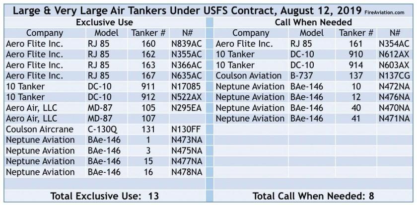 Air Tanker List