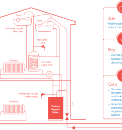 internal regular boilers [ 2500 x 1874 Pixel ]